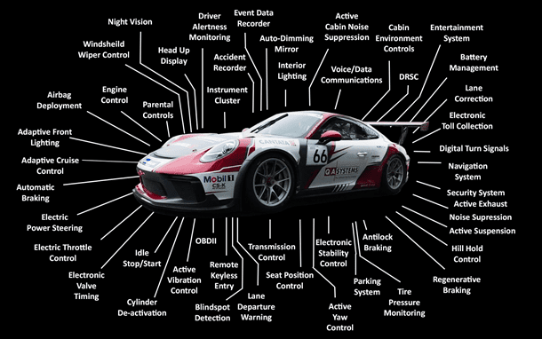 A graphic showing the embedded systems contained within the typical modern car